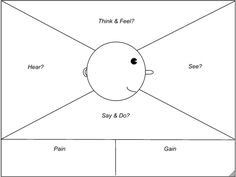 T : observation terrain framework persona empathy map empathie
