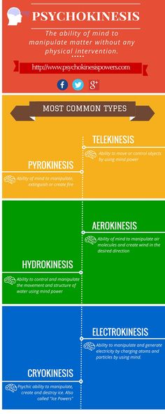 #Psychokinesis infographics or #telekinesis infographic