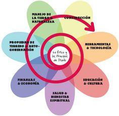Un hábitat diseñado según los principios de la permacultura se entiende como un sistema, en el cual se combinan la vida de los seres humanos de una manera respetuosa y beneficiosa con la de los animales y las plantas, para proveer las necesidades de todos de una forma adecuada. En el diseño de estos sistemas se aplican ideas y conceptos integradores de la teoría de sistemas, biocibernetica y ecología profunda. La atención no solo se dirige hacia los componentes individuales (=elementos), ...