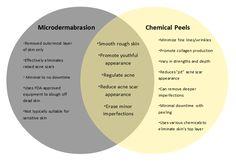 Chemical Peel or Microdermabrasion?