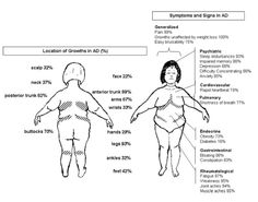 We Propose The Minimal Definition Of Dercumu0027s Disease To Be Generalised  Overweight Or Obesity In Combination With Painful Adipose Tissue.