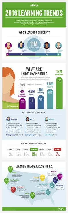 he State of Online Learning in 2016 Infographic shows what people around the U.S. are learning on Udemy and interesting geographic and generational trends.