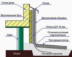 Картинки по запросу отделка цоколя свайного фундамента
