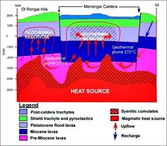 Kenya - Magical MENENGAI CRATER – The probe drillings yielded higher temperatures than expected: 260°C – 340°C. Temperatures that high are rarely found in geothermal wells. Experts estimate that the site alone can hold a capacity of 1 600 MW, which is about 300 megawatts more than energy consumption in Kenya. By 2015 at least three independent power producers had moved to the site and begun building plants capable of generating the first 105 MW. Rift Valley, Energy Consumption, Nairobi, Wells, Kenya, Building, Plants, Boiler, Buildings