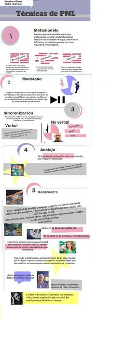 PNL infographic  #NLP - Neuro Linguistic Programming - Maroc Désert Expérience http://www.marocdesertexperience.com