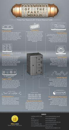 Passwords Of The Past World #Infographic #Security