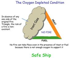 Everything we do at Sea Fire Triangle, Tanker Ship, Inert Gas, Oil Tanker, One Sided, Everything, Conditioner, Knowledge, Sea
