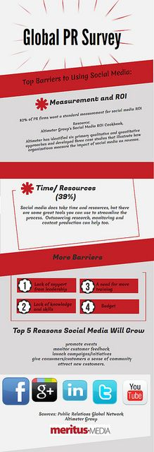 Sally Falkow On 21 November 2012 - Global Survey: Top Barriers to Using - and Social Media Roi, Social Media Marketing, Digital Marketing, Web Business, Marketing Communications, Public Relations, Wall Street, Sally, Infographics
