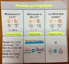 This foldable to help students findiing the whole, the part and the percent. Using cross product multiplication and percent - proportion Method. Math Tutor, Math Teacher, Math Classroom, Teaching Math, Maths Algebra, Sixth Grade Math, Ninth Grade, Seventh Grade, Math Notebooks