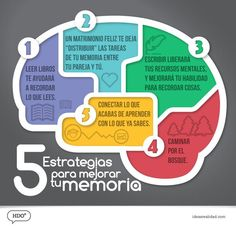 5-estrategias-mejorar-memoria-infografia.jpg (Imagen JPEG, 600 × 582 píxeles)