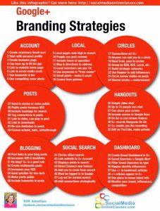 Infografika – budowa marki w Google+ na 64 sposoby « SEO Blog by Marek Płatek - Pozycjonowanie Stron WWW