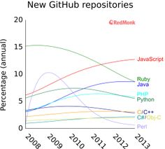 JavaScript: The George Clooney of Programming Languages