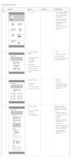 How To Use Template Tables to Effectively Communicate UX Design via BarrelNY