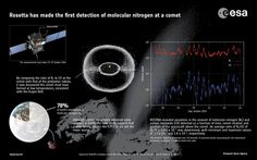 Rosetta makes first detection of molecular nitrogen at a comet / Rosetta / Space Science / Our Activities / ESA