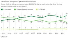 Americans' Belief That Gov't Is Too Powerful at Record Level