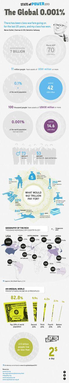 World inequality 2013 #infographic