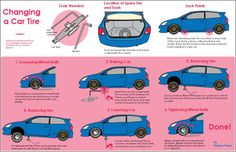 A process info graph on the steps involved in changing a car tire, done by a design student. We loved the way he has designed the visuals! http://enr1que.files.wordpress.com/2007/03/infographic.jpg