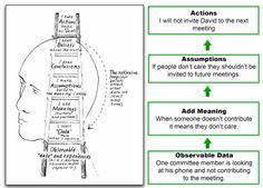 ladder of inference peter senge - Google Search