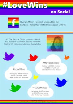INFOGRAPHIC Love Wins
