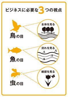 Bird eyes, fish eyes, insect eyes – Health and Wellness Design Thinking, Dream Word, Happy Words, Information Graphics, Positive Words, Be Your Own Boss, Japanese Language, Web Design, Work Inspiration