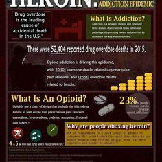 Please feel free to share and/or print this infographic with others. The more awareness we can raise, the more people we can help. #heroin #addiction #addict #dope #wtf #infographic #help #sober #thesoberlife #living #facts #epidemic #America #awareness #courage #change #alcoholism #AA #NA #CA #gratitude