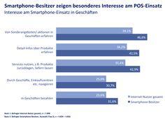 Digitale Werbung und Mobile Push Dienste: Großes Potenzial für Smartphones am Point of Sale