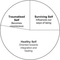 Trauma; Franz Ruppert model