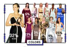 Come è fatto l'abito da Oscar perfetto? Te lo dice la scienza