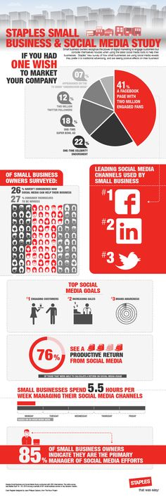 staples-small-biz-survey #Infographic #Inspiration
