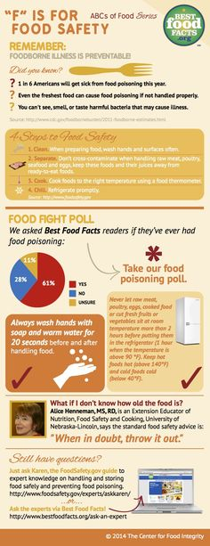 Food for Thought - ABCs of Food: F is for Food Safety - Best Food Facts