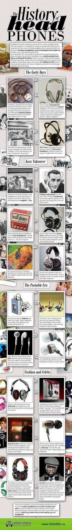 The History of Headphones | The Evolution of Headphones This Century