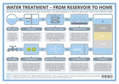 How does clean drinking water get to your home? Here's how chemistry helps! http://wp.me/p4aPLT-1Mh