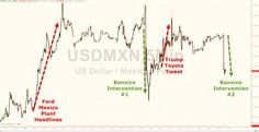 Silver Flash-Crashes, Peso Tumbles As Mexican Central Bank Intervenes (Again) https://blogjob.com/economiccollapseblogs/2017/01/06/silver-flash-crashes-peso-tumbles-as-mexican-central-bank-intervenes-again/
