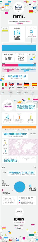 L'infografiche della fanpage di Tecnoetica 9 maggio - 5 giugno