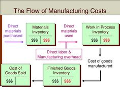 manufacturing costs - Google Search Accounting Education, Accounting And Finance, Managerial Accounting, Work In Process, Career Help, Balance Sheet, Business Funding, Cost Of Goods, Business Planning
