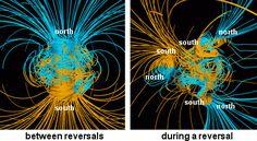 Efeitos da inversão magnética