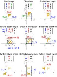of applying various affine transformation matrices on a unit square. Note that the reflection matrices are special cases of the scaling matrix. Mathematics Geometry, Physics And Mathematics, Algebra Linear, Affine Transformation, Geometric Transformations, Statistics Math, Physics Formulas, Math Notes, Math Magic