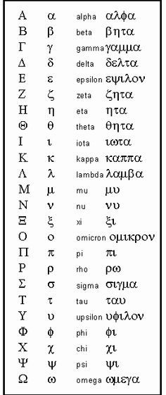 "This is the Greek Alphabet. In fact, our English word, ""Alphabet"", came from the first two Greek letters: Alpha and Beta. Alphabet A, Alphabet Symbols, Greek Alphabet, Name Symbols, Goddess Names And Meanings, Names With Meaning, Greek Language, Sign Language, Learn Greek"