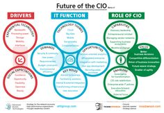 Future of the CIO - great infographic about the role CIOs should play. Social Business, Business Education, Operating Model, Enterprise Architecture, Marketing Technology, Social Enterprise, Cloud Computing, Work Inspiration, Big Data
