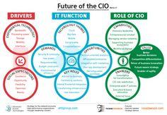 Future of the CIO - Keynote speaker | Futurist | Strategy advisor | Ross Dawson