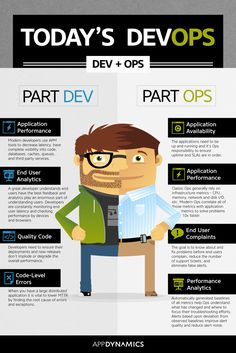 Part Dev, Part Ops = DevOps [INFOGRAPHIC] - Application Performance Monitoring Blog from AppDynamics