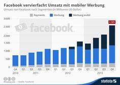 Infografik: Facebook vervierfacht Umsatz mit mobiler Werbung | Statista