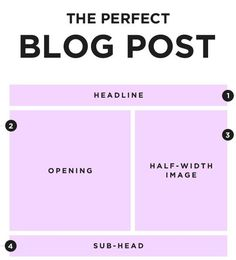 The Perfect Blog Post (via Social Triggers)