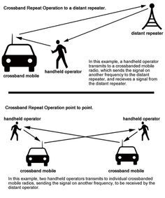 American Preppers Ham Radio: Getting Crossed Up is a Good Thing...