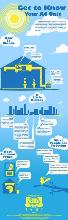 The History and Inner Workings of Air Conditioning [Infographic] by http://www.estesairatlanta.com