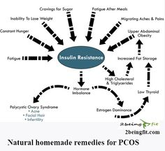 9 Foods for treating Polycystic Ovary Syndrome(PCOS) naturally