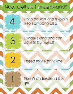 Marzano's Level of Understanding Poster, perfect for student self assessment after any lesson. $
