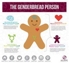 Identidad de género, expresión de género, sexo biológico, orientación. Gender, Map, Instagram Posts, Men's, Frases, Irregular Verbs, Gingerbread Cookies, Expressionism, Psicologia