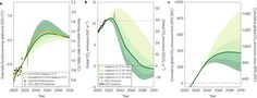 Emission budgets and pathways consistent with limiting warming to 1.5°C