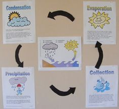 water cycle diagram interactive powerpoint elementary. Black Bedroom Furniture Sets. Home Design Ideas